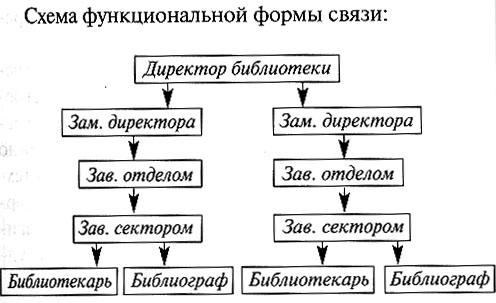 Схема функциональной формы
